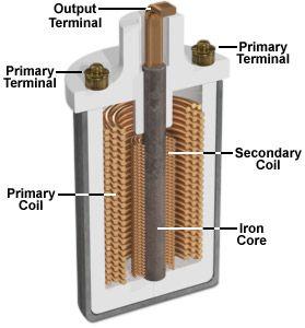 Basic Ignition coil Internals