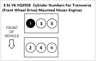cylinder number diagram for the 2004 nissan quest 3 5l v6