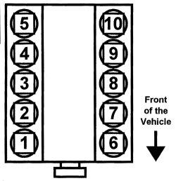 Ford 2v and 3v 6.8L V10 cylinder numbers
